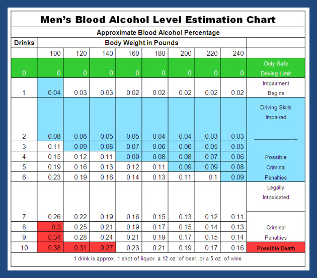 Alcohol Breathalyzer Chart Men Image