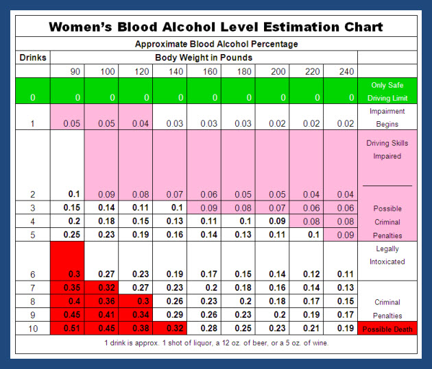 Alcohol Breathalyzer Chart Women Image